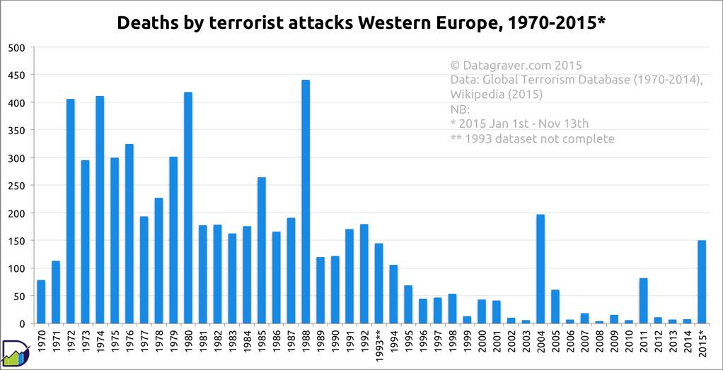 Wykres obrazujący liczbę ataków terrorystycznych wg Global Terrorist Database.